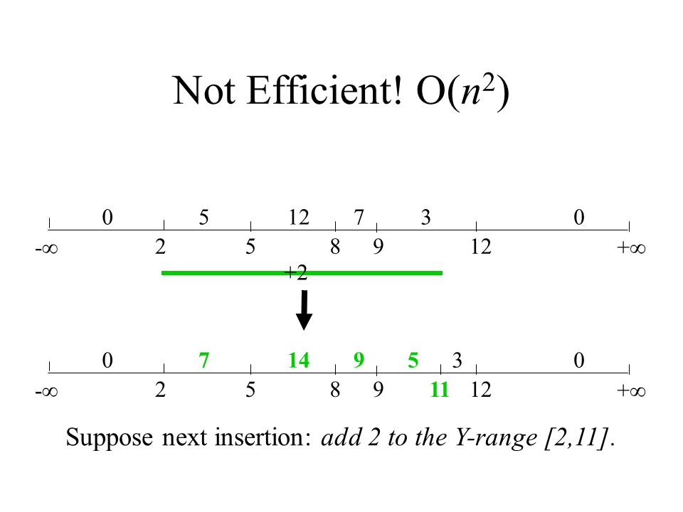 Not Efficient! O(n2) -∞ 2. 5. 8. 9. 12. +∞ 7. 3. Suppose next insertion: add 2 to the Y-range [2,11].
